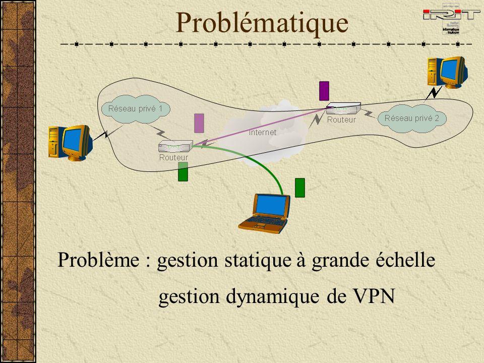 Problématique Problème : gestion statique à grande échelle gestion dynamique de VPN