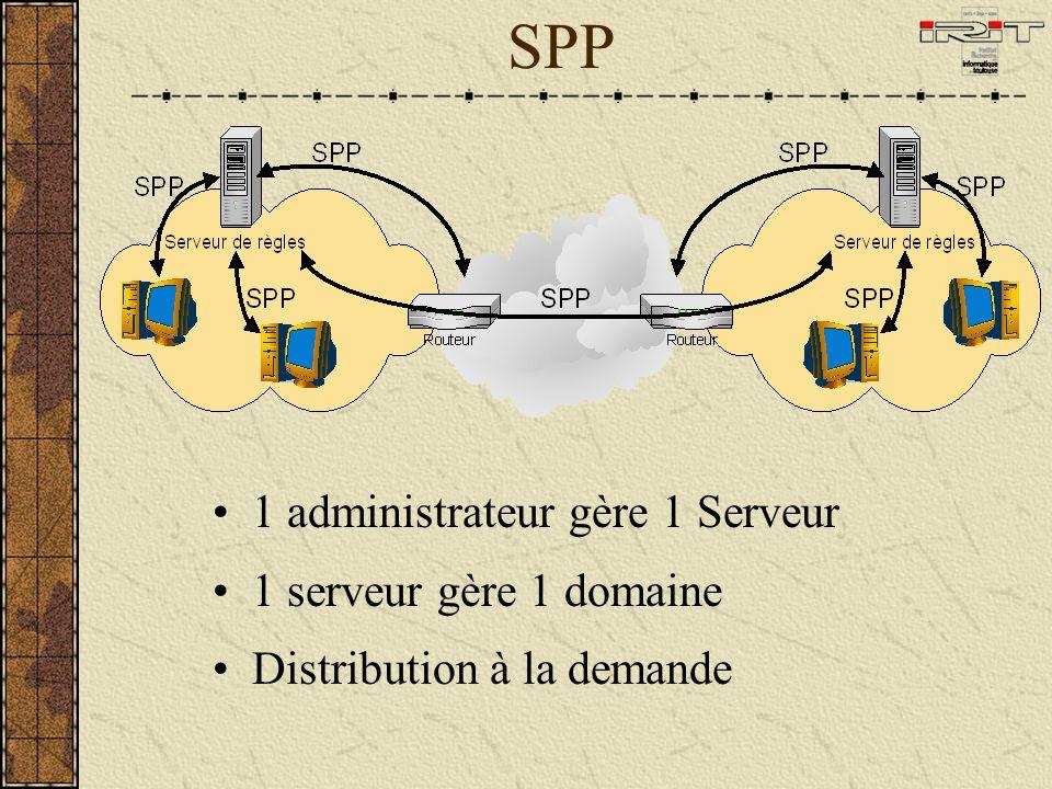 1 administrateur gère 1 Serveur 1 serveur gère 1 domaine Distribution à la demande SPP