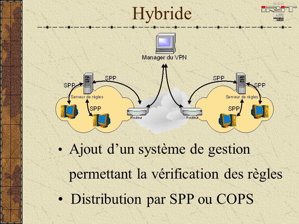 Hybride Ajout dun système de gestion permettant la vérification des règles Distribution par SPP ou COPS
