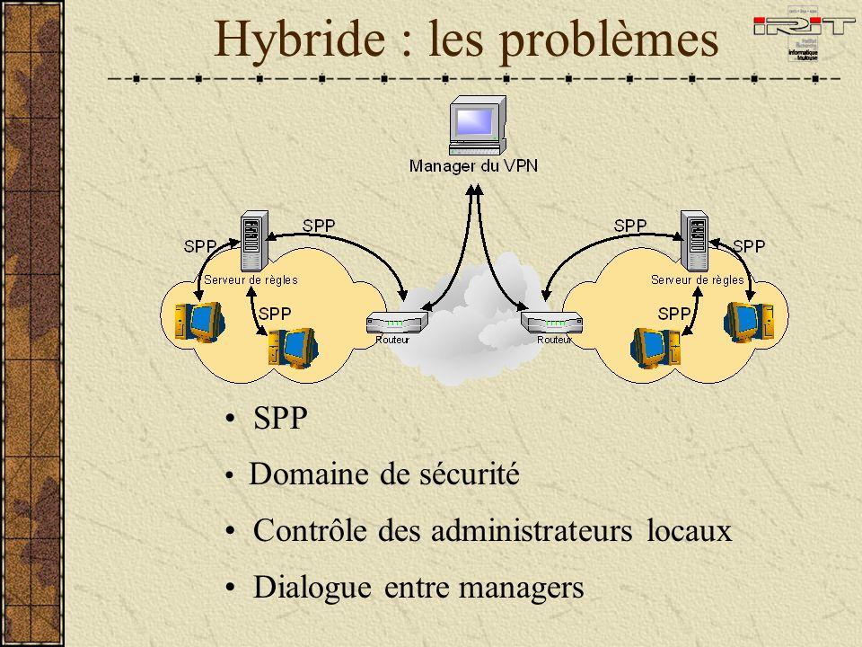 Hybride : les problèmes SPP Domaine de sécurité Contrôle des administrateurs locaux Dialogue entre managers