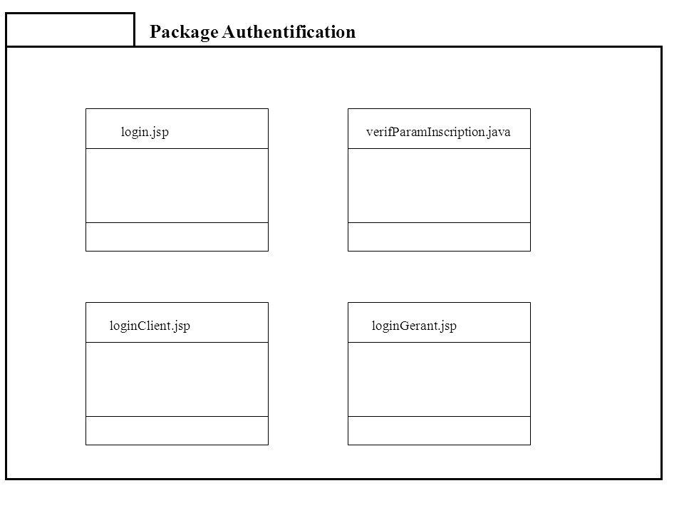 Package Authentification loginClient.jsploginGerant.jsp verifParamInscription.javalogin.jsp