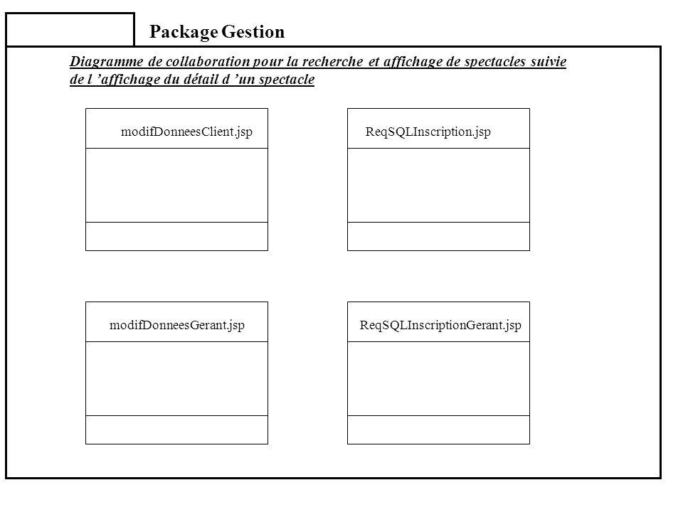 Package Gestion modifDonneesGerant.jspReqSQLInscriptionGerant.jsp ReqSQLInscription.jspmodifDonneesClient.jsp Diagramme de collaboration pour la reche