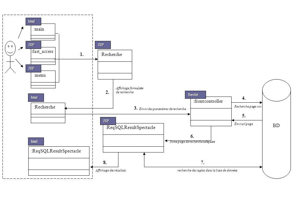:ReqSQLResultSpectacle :main :frontcontroller :fast_access :menu :Recherche html JSP JSP 1. JSP :Recherche html 2. 3. 4. 5. Affichage formulaire de re