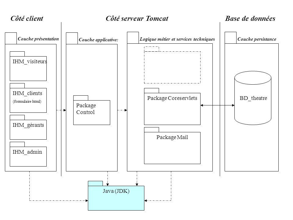 Côté clientCôté serveur Tomcat Package CoreservletsBD_theatre IHM_visiteurs IHM_clients (formulaire html) IHM_gérants IHM_admin Base de données Packag