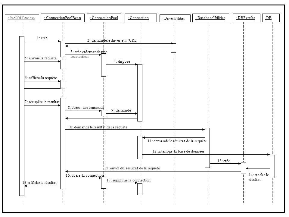 : ConnectionPool : ReqSQLBean.jsp : ConnectionPoolBean: DBResults : DriverUtilities : DatabaseUtilities 1: crée 5: envoie la requête 3: crée etdemande