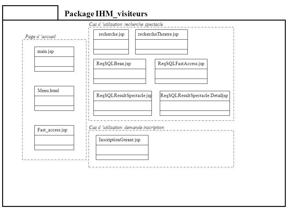Package IHM_visiteurs Menu.html Fast_access.jsp InscriptionGerant.jsp main.jsp Page d accueil recherche.jsprechercheTheatre.jsp ReqSQLBean.jspReqSQLFa