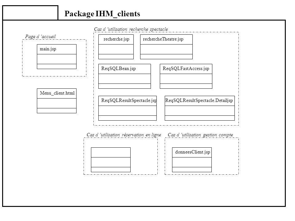 Package IHM_clients Menu_client.html donneesClient.jsp main.jsp Page d accueil recherche.jsprechercheTheatre.jsp ReqSQLBean.jspReqSQLFastAccess.jsp Re