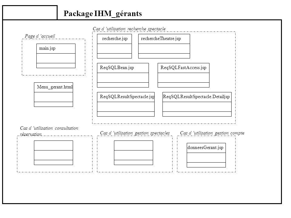 Package IHM_gérants main.jsp Menu_gerant.html Page d accueil donneesGerant.jsp recherche.jsprechercheTheatre.jsp ReqSQLBean.jspReqSQLFastAccess.jsp Re