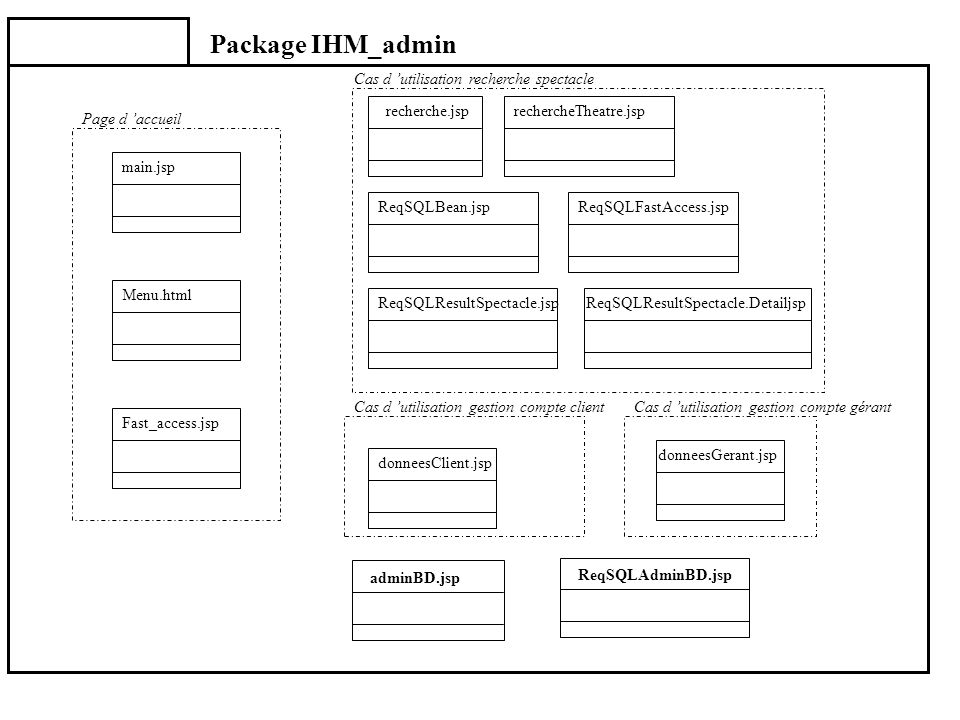 Package IHM_admin adminBD.jsp ReqSQLAdminBD.jsp recherche.jsprechercheTheatre.jsp ReqSQLBean.jspReqSQLFastAccess.jsp ReqSQLResultSpectacle.jspReqSQLRe