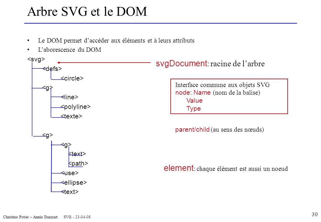 Christine Potier – Annie Danzart SVG - 23-04-08 30 Arbre SVG et le DOM element : chaque élément est aussi un noeud svgDocument : racine de larbre Interface commune aux objets SVG node: Name (nom de la balise) Value Type parent/child (au sens des nœuds) Le DOM permet daccéder aux éléments et à leurs attributs Laborescence du DOM