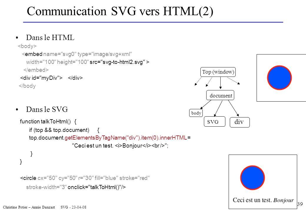 Christine Potier – Annie Danzart SVG - 23-04-08 39 Communication SVG vers HTML(2) Dans le HTML <embed name= svg0 type= image/svg+xml width= 100 height= 100 src= svg-to-html2.svg > </body Dans le SVG function talkToHtml() { if (top && top.document) { top.document.getElementsByTagName( div ).item(0).innerHTML = Ceci est un test.