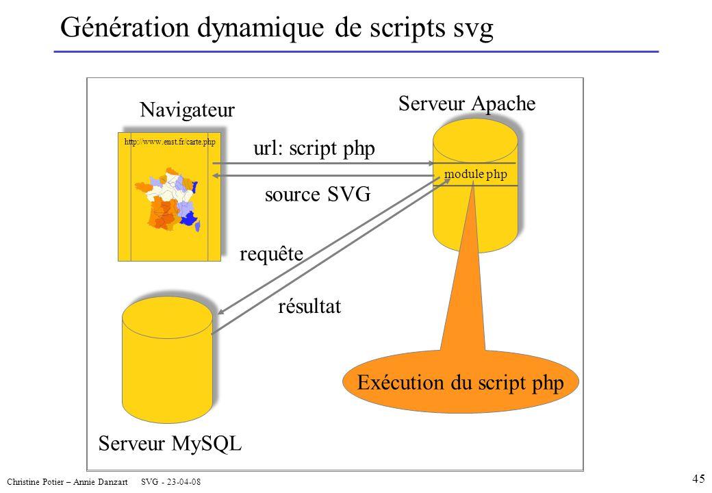 Génération dynamique de scripts svg Christine Potier – Annie Danzart SVG - 23-04-08 45 Serveur MySQL Navigateur Serveur Apache requête résultat Exécution du script php http://www.enst.fr/carte.php url: script php source SVG module php