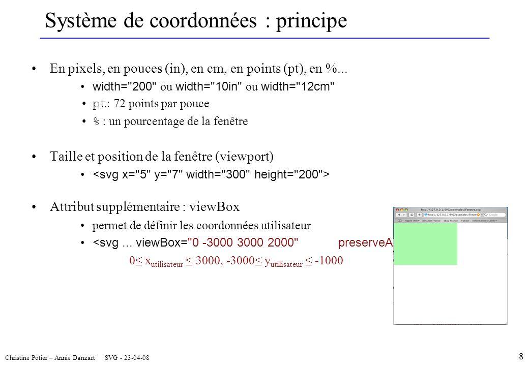 Christine Potier – Annie Danzart SVG - 23-04-08 Système de coordonnées : principe En pixels, en pouces (in), en cm, en points (pt), en %...