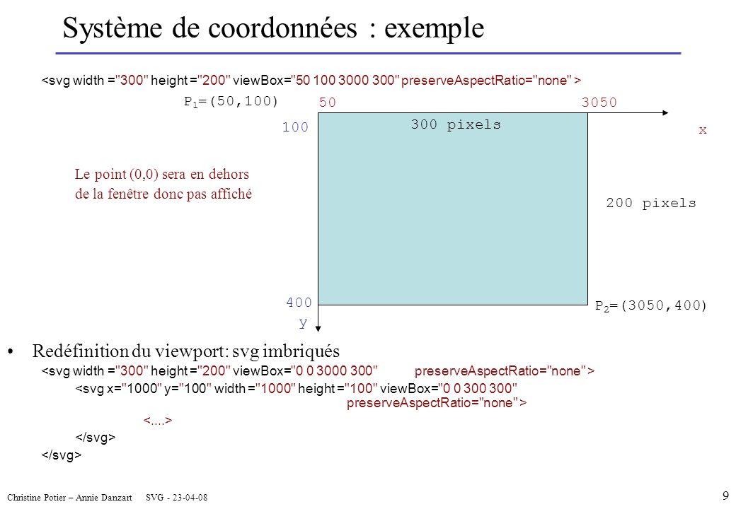 Le point (0,0) sera en dehors de la fenêtre donc pas affiché Redéfinition du viewport: svg imbriqués P 2 =(3050,400) 300 pixels 503050 x 100 400 y 200 pixels P 1 =(50,100) Christine Potier – Annie Danzart SVG - 23-04-08 Système de coordonnées : exemple 9