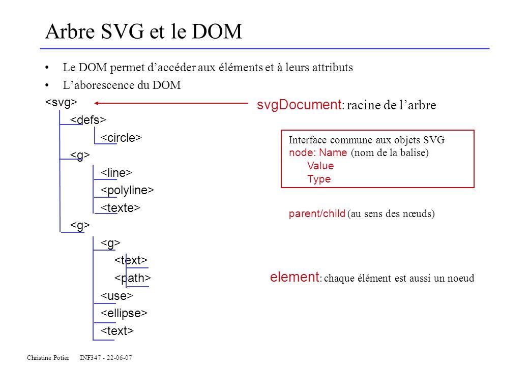 Christine Potier INF347 - 22-06-07 Arbre SVG et le DOM Le DOM permet daccéder aux éléments et à leurs attributs Laborescence du DOM element : chaque élément est aussi un noeud svgDocument : racine de larbre Interface commune aux objets SVG node: Name (nom de la balise) Value Type parent/child (au sens des nœuds)