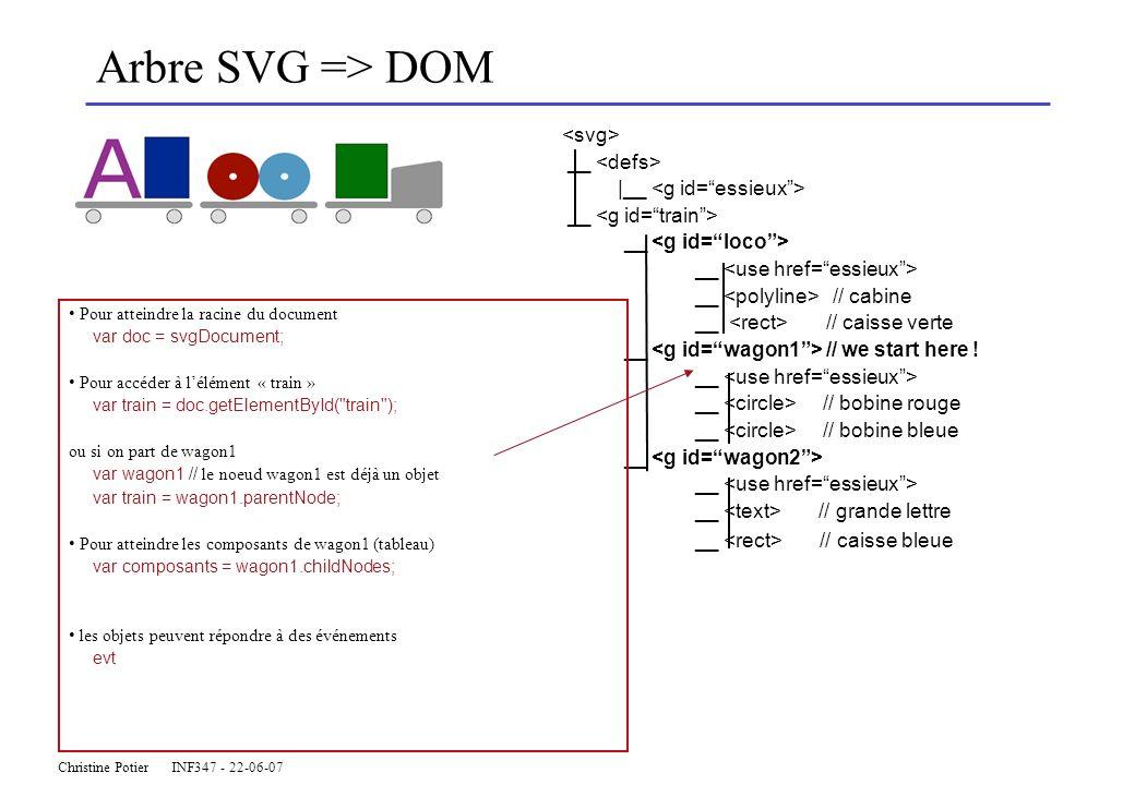 Christine Potier INF347 - 22-06-07 Arbre SVG => DOM __ |__ __ __ // cabine __ // caisse verte __ // we start here ! __ __ // bobine rouge __ // bobine