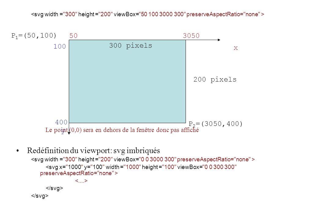 Le point (0,0) sera en dehors de la fenêtre donc pas affiché Redéfinition du viewport: svg imbriqués P 2 =(3050,400) 300 pixels 503050 x 100 400 y 200 pixels P 1 =(50,100)