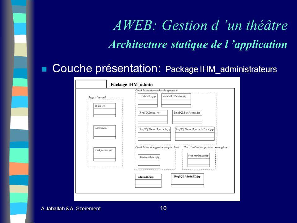 A.Jaballah & A. Szerement 10 AWEB: Gestion d un théâtre Architecture statique de l application n Couche présentation: Package IHM_administrateurs
