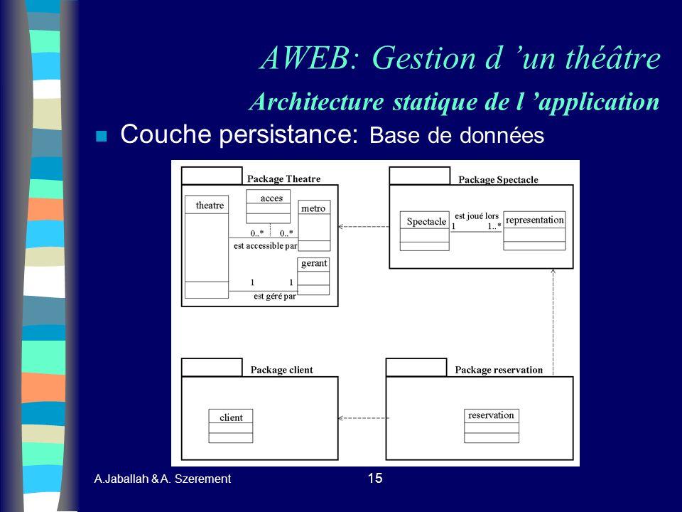 A.Jaballah & A. Szerement 15 AWEB: Gestion d un théâtre Architecture statique de l application n Couche persistance: Base de données