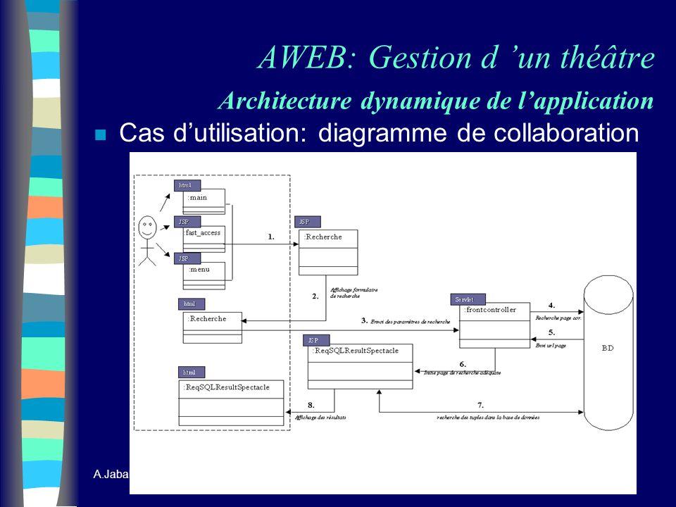 A.Jaballah & A. Szerement 16 AWEB: Gestion d un théâtre Architecture dynamique de lapplication n Cas dutilisation: diagramme de collaboration