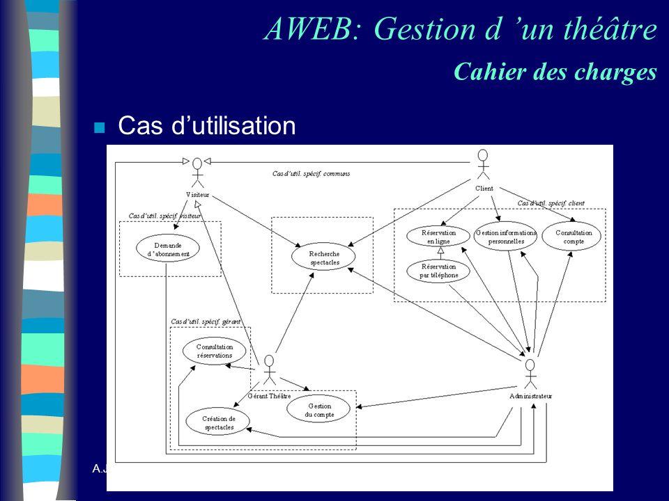 A.Jaballah & A. Szerement 4 AWEB: Gestion d un théâtre Cahier des charges n Cas dutilisation