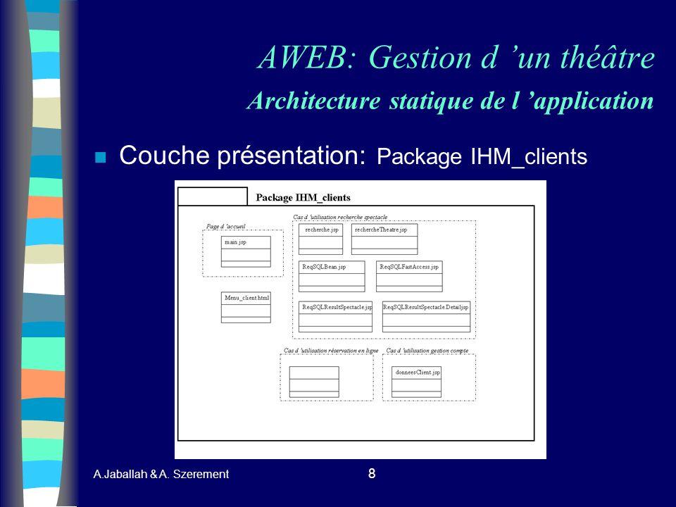 A.Jaballah & A. Szerement 8 AWEB: Gestion d un théâtre Architecture statique de l application n Couche présentation: Package IHM_clients
