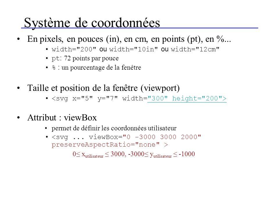 Système de coordonnées En pixels, en pouces (in), en cm, en points (pt), en %...