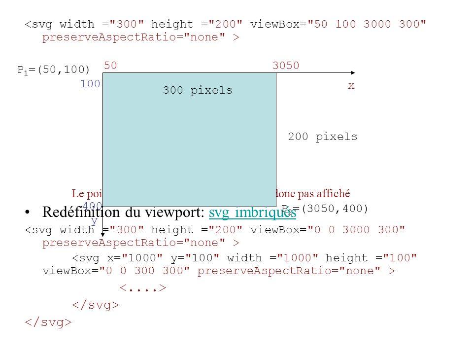 Le point (0,0) sera en dehors de la fenêtre donc pas affiché Redéfinition du viewport: svg imbriquéssvg imbriqués P 2 =(3050,400) 300 pixels 503050 x 100 400 y 200 pixels P 1 =(50,100)