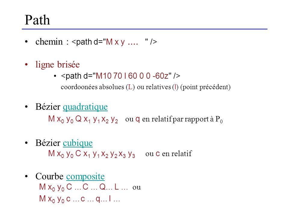 Path chemin : ligne brisée coordoonées absolues (L) ou relatives ( l ) (point précédent) Bézier quadratiquequadratique M x 0 y 0 Q x 1 y 1 x 2 y 2 ou q en relatif par rapport à P 0 Bézier cubiquecubique M x 0 y 0 C x 1 y 1 x 2 y 2 x 3 y 3 ou c en relatif Courbe compositecomposite M x 0 y 0 C...