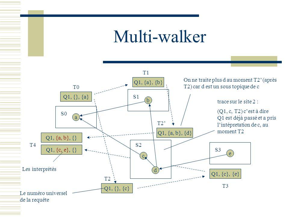 Multi-walker a S0 b S1 e S3 Q1, {}, {a} T0 Q1, {a}, {b} Q1, {a, b}, {d} T1 Q1, {}, {c} T2 c S2 d Q1, {c}, {e} T3 Q1, {a, b}, {} Q1, {c, e}, {} T4 Le numéro universel de la requête (Q1, c, T2) cest à dire Q1 est déjà passé et a pris lintépretation de c, au moment T2 On ne traite plus d au moment T2 (après T2) car d est un sous topique de c Les interprétés trace sur le site 2 :