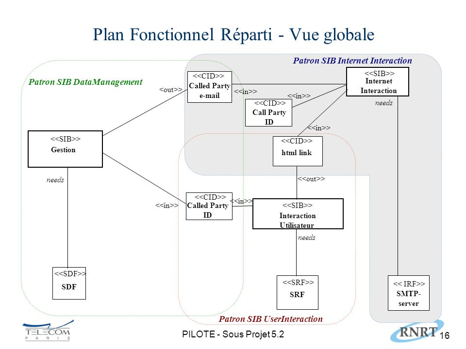 PILOTE - Sous Projet Plan Fonctionnel Réparti - Vue globale Called Party  Interaction Utilisateur SRF Called Party ID html link Gestion > needs > SDF needs > Internet Interaction > Patron SIB DataManagement Patron SIB UserInteraction Patron SIB Internet Interaction > SMTP- server needs Call Party ID >
