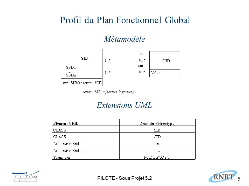PILOTE - Sous Projet 5.2 5 Profil du Plan Fonctionnel Global SIB run_SIB() : return_SIB SSD1 ….