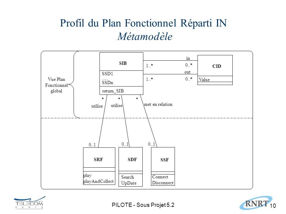 PILOTE - Sous Projet 5.2 10 Profil du Plan Fonctionnel Réparti IN Métamodèle SIB return_SIB SSD1 ….