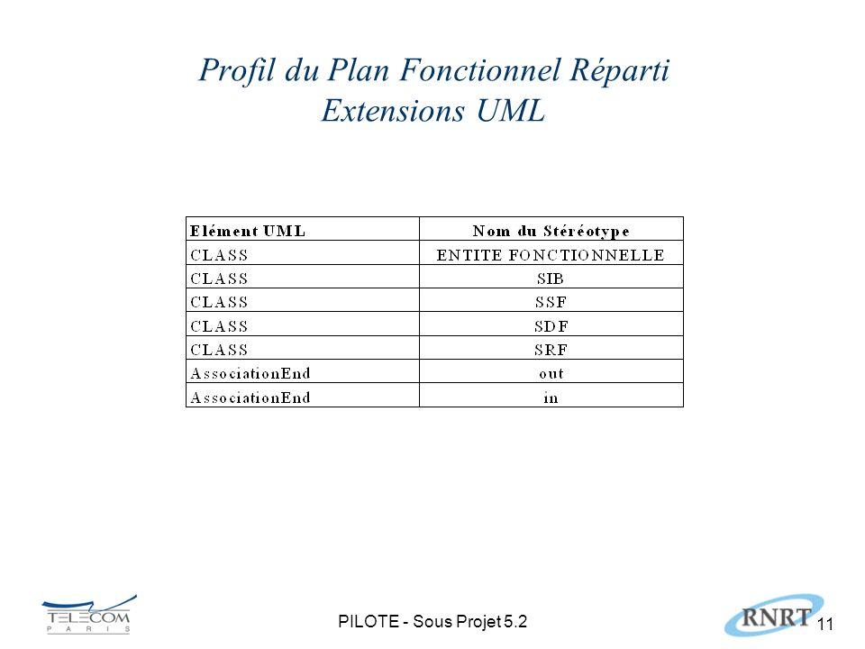 PILOTE - Sous Projet 5.2 11 Profil du Plan Fonctionnel Réparti Extensions UML