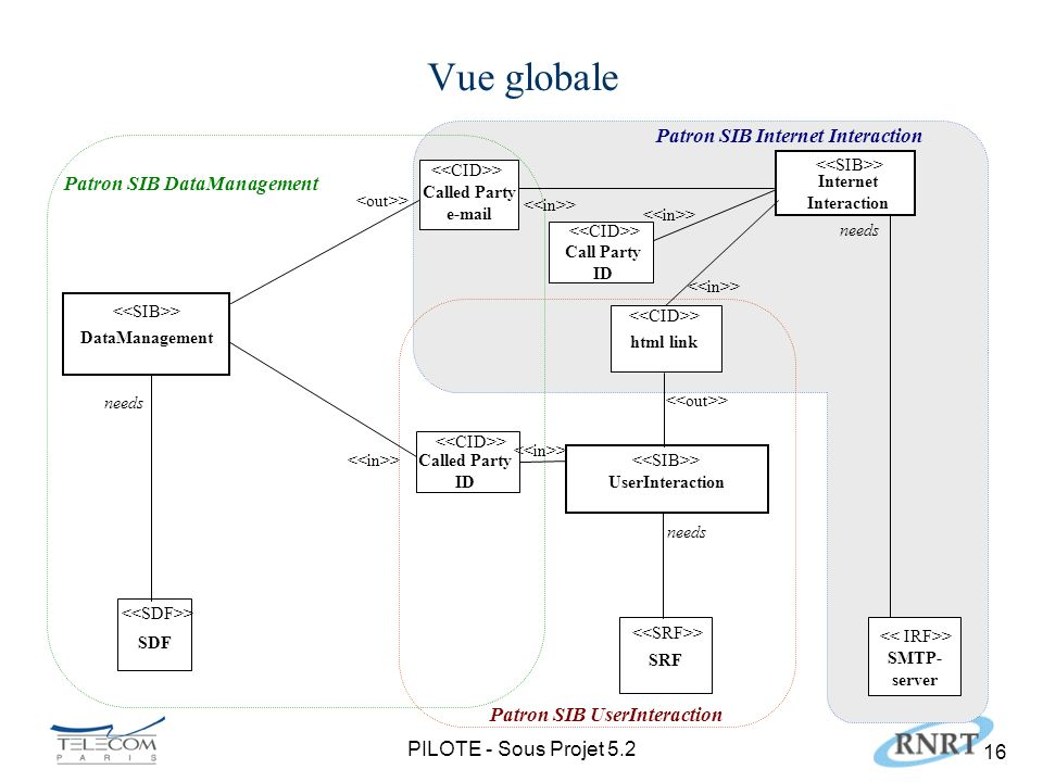 PILOTE - Sous Projet 5.2 16 Vue globale Called Party e-mail UserInteraction SRF Called Party ID html link DataManagement > needs > SDF needs > Interne