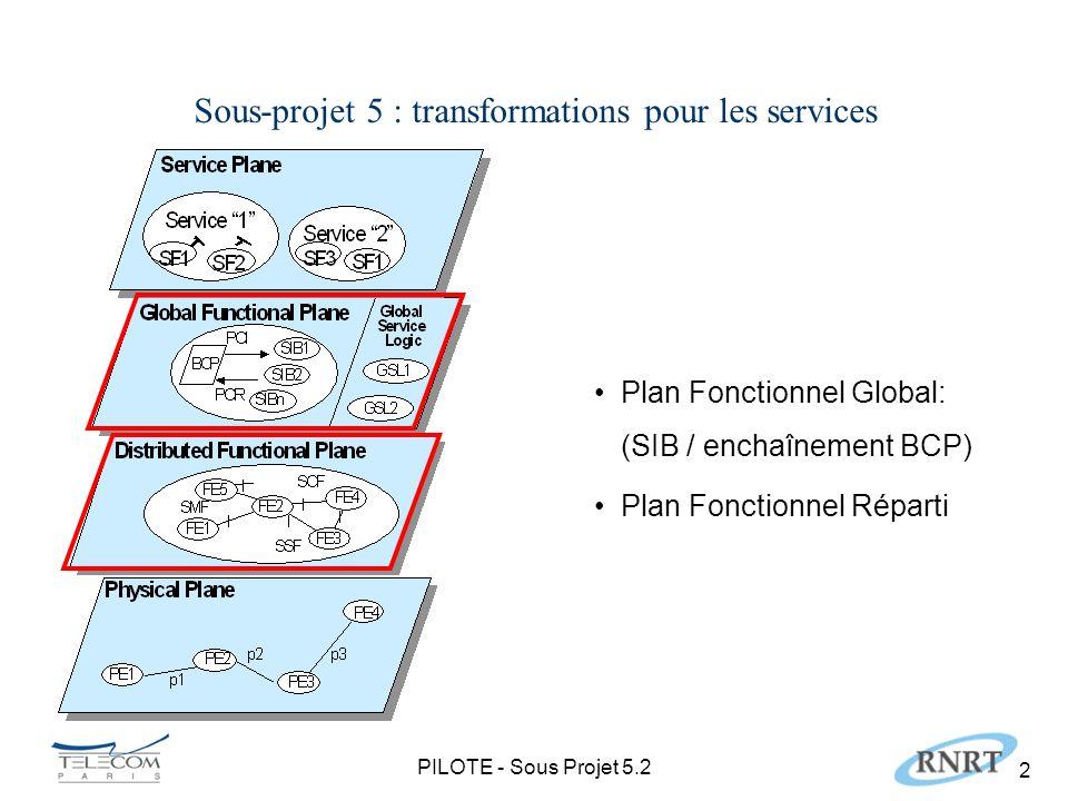 PILOTE - Sous Projet 5.2 2 Plan Fonctionnel Global: (SIB / enchaînement BCP) Plan Fonctionnel Réparti Sous-projet 5 : transformations pour les services