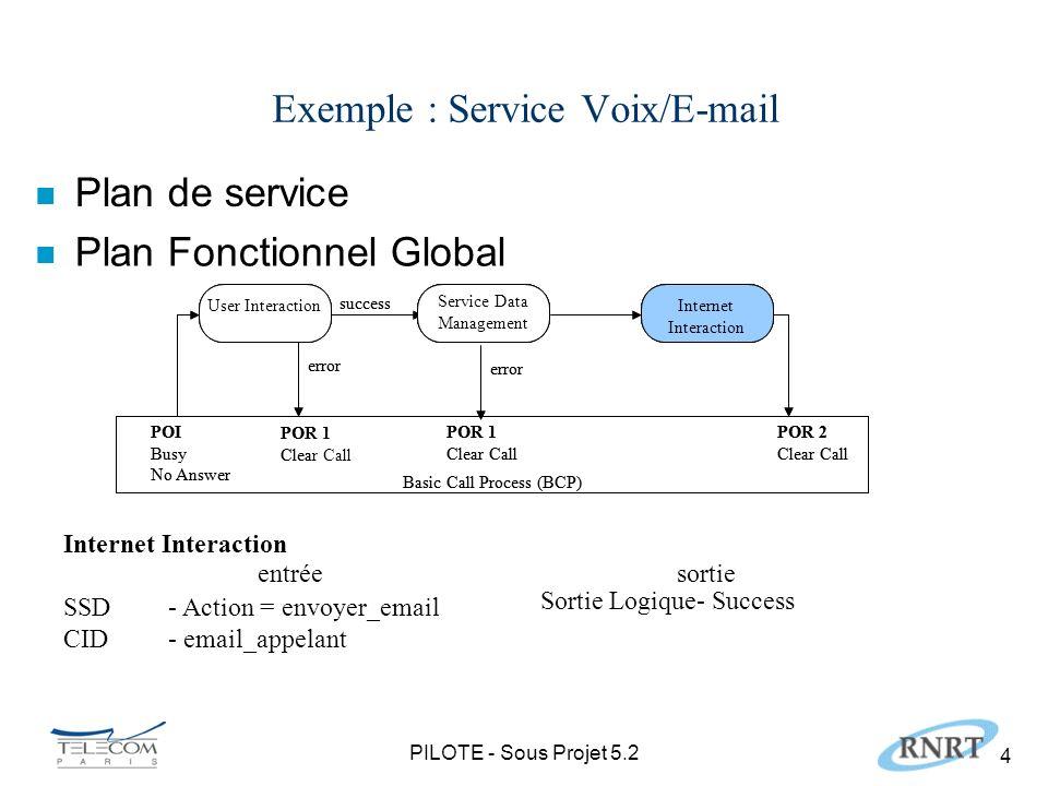 PILOTE - Sous Projet 5.2 5 Profil du Plan Fonctionnel Global SIB run_SIB() : return_SIB SSD1 ….