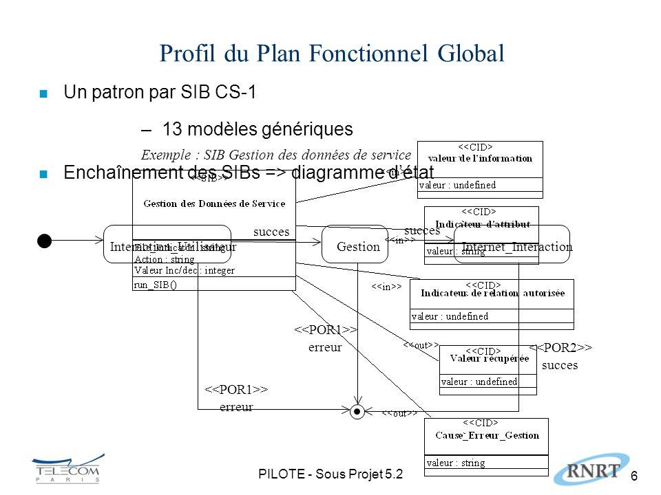 PILOTE - Sous Projet 5.2 17 Transformations n Contexte SDL : Process SCF SCF_SDFSCF_SSFSCF_SRF UserInteraction_sucess, UserInteraction_error SIB_Start InternetInteraction_success Collect_Response Search_Result Search_request UserInteraction Sequencer DataManagement InternetInteraction DataManagemenent_sucess, Connect_Request, Disconnect_Forward_Connection SIB_Start Play_and_Collect SCF_IRF Send_email start POR1, POR2,