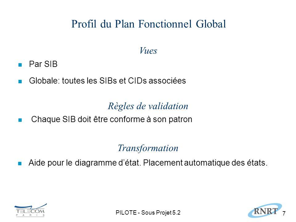 PILOTE - Sous Projet 5.2 7 Profil du Plan Fonctionnel Global Vues n Par SIB n Globale: toutes les SIBs et CIDs associées Transformation n Aide pour le diagramme détat.