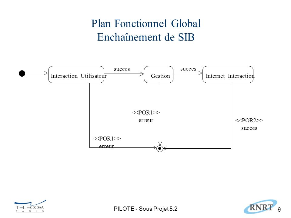 PILOTE - Sous Projet 5.2 9 Plan Fonctionnel Global Enchaînement de SIB GestionInteraction_UtilisateurInternet_Interaction succes > erreur succes > erreur > succes