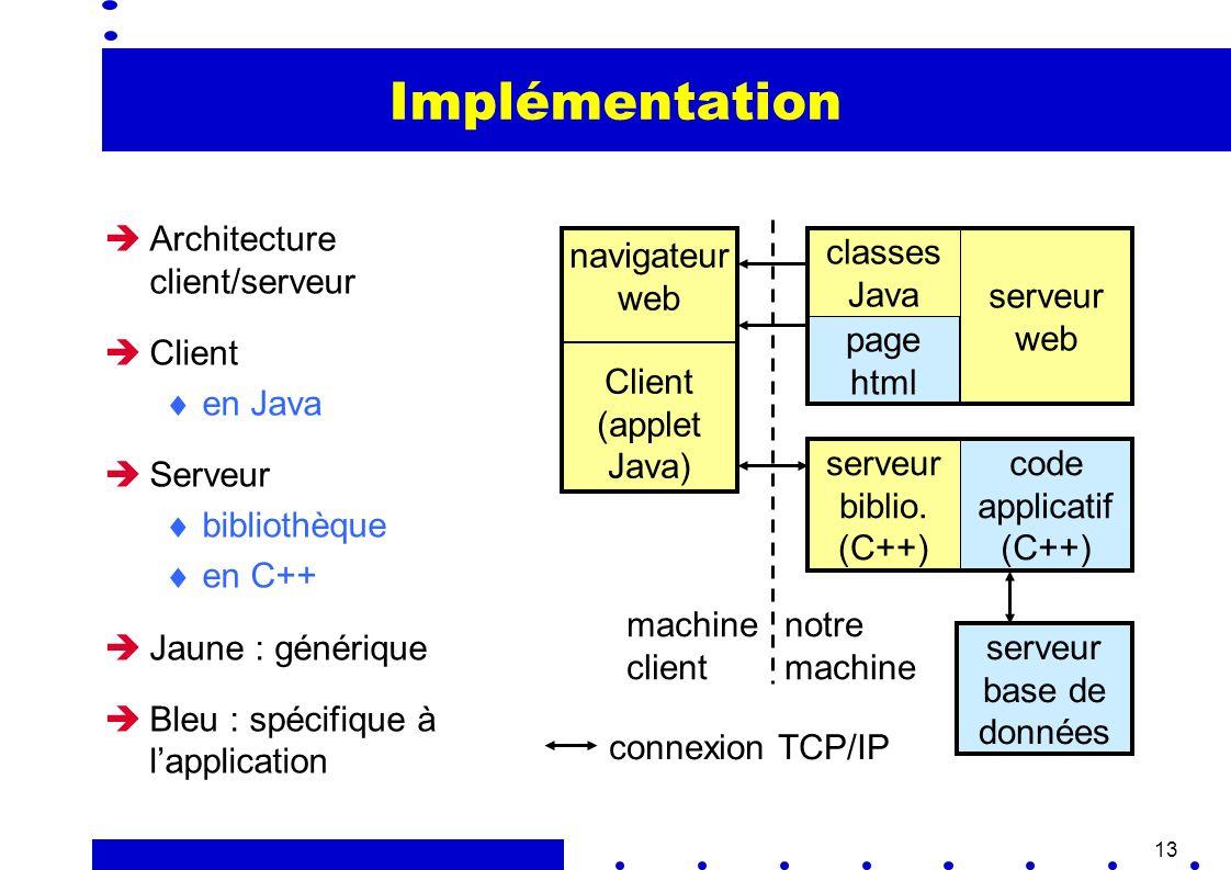 13 Implémentation Architecture client/serveur Client en Java Serveur bibliothèque en C++ Jaune : générique Bleu : spécifique à lapplication navigateur web Client (applet Java) page html classes Java serveur web serveur biblio.