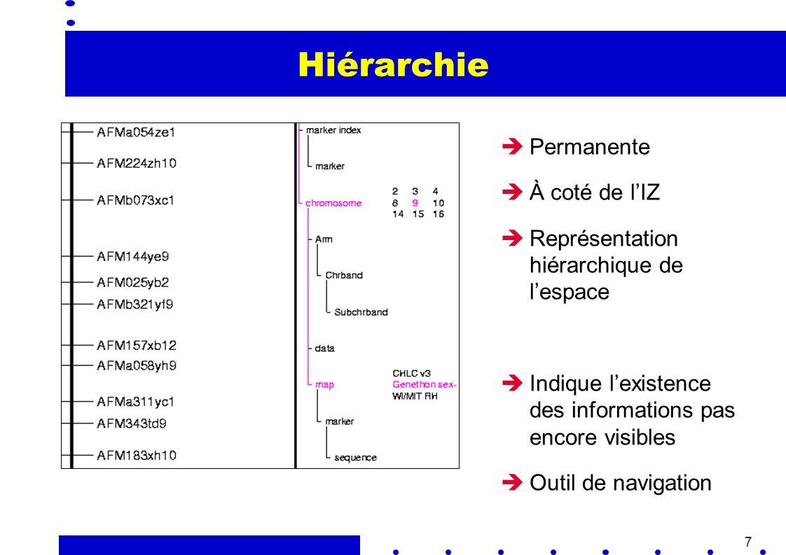 7 Hiérarchie Permanente À coté de lIZ Représentation hiérarchique de lespace Indique lexistence des informations pas encore visibles Outil de navigation