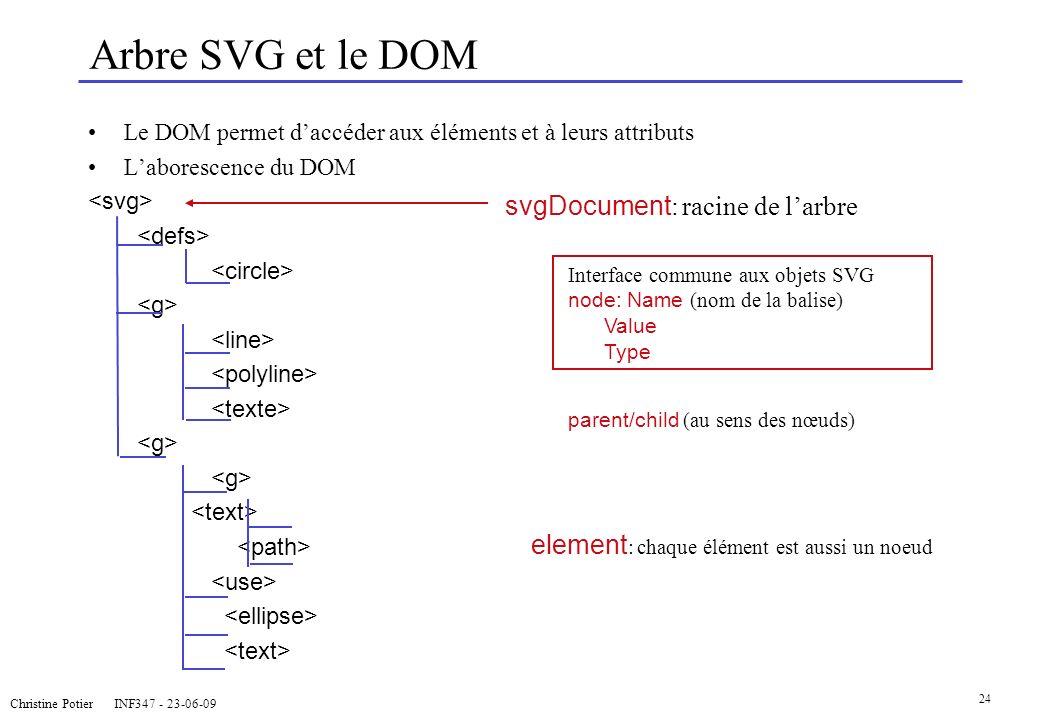 Christine Potier INF347 - 23-06-09 24 Arbre SVG et le DOM Le DOM permet daccéder aux éléments et à leurs attributs Laborescence du DOM element : chaqu