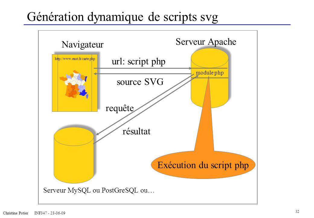 Christine Potier INF347 - 23-06-09 32 Génération dynamique de scripts svg Serveur MySQL ou PostGreSQL ou… Navigateur Serveur Apache requête résultat E