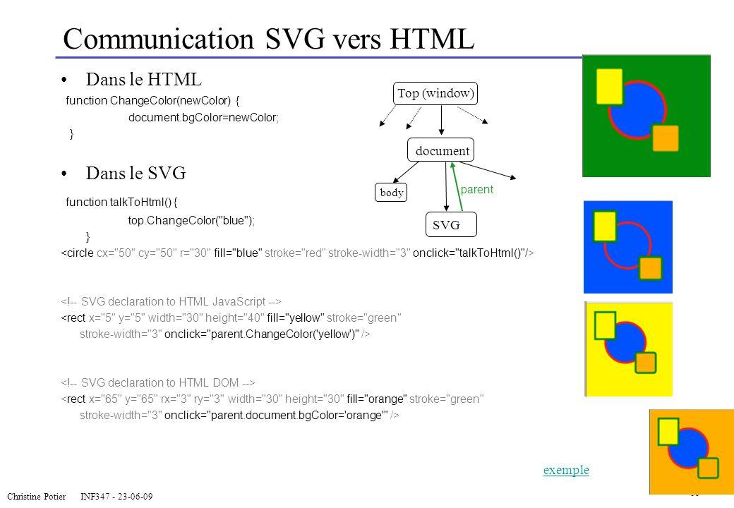 Christine Potier INF347 - 23-06-09 36 Communication SVG vers HTML Dans le HTML function ChangeColor(newColor) { document.bgColor=newColor; } Dans le S