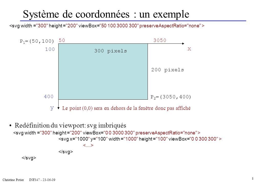 Christine Potier INF347 - 23-06-09 8 x 100 Système de coordonnées : un exemple Le point (0,0) sera en dehors de la fenêtre donc pas affiché Redéfiniti