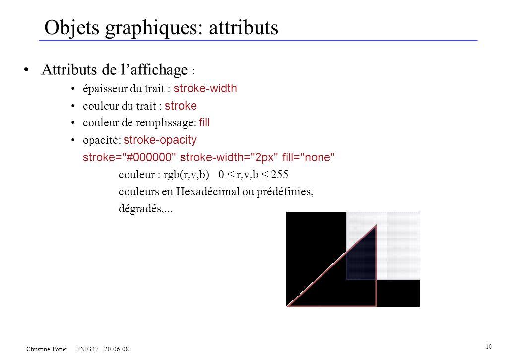 Christine Potier INF347 - 20-06-08 10 Objets graphiques: attributs Attributs de laffichage : épaisseur du trait : stroke-width couleur du trait : stroke couleur de remplissage: fill opacité: stroke-opacity stroke= #000000 stroke-width= 2px fill= none couleur : rgb(r,v,b) 0 r,v,b 255 couleurs en Hexadécimal ou prédéfinies, dégradés,...