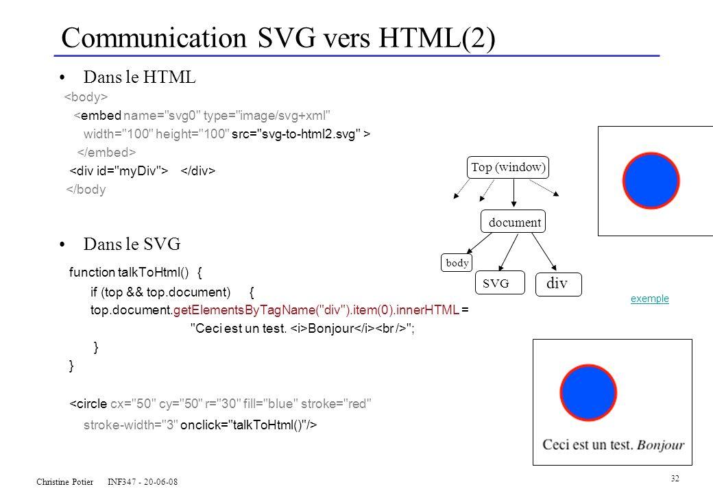 Christine Potier INF347 - 20-06-08 32 Communication SVG vers HTML(2) Dans le HTML <embed name= svg0 type= image/svg+xml width= 100 height= 100 src= svg-to-html2.svg > </body Dans le SVG function talkToHtml() { if (top && top.document) { top.document.getElementsByTagName( div ).item(0).innerHTML = Ceci est un test.