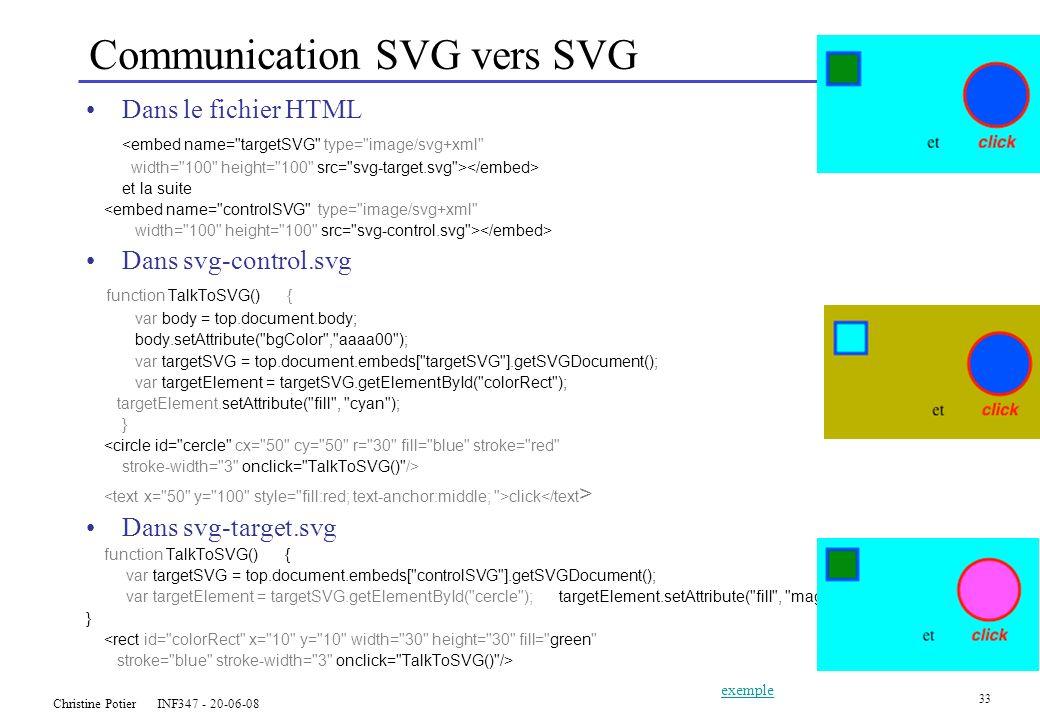 Christine Potier INF347 - 20-06-08 33 Communication SVG vers SVG Dans le fichier HTML <embed name= targetSVG type= image/svg+xml width= 100 height= 100 src= svg-target.svg > et la suite <embed name= controlSVG type= image/svg+xml width= 100 height= 100 src= svg-control.svg > Dans svg-control.svg function TalkToSVG() { var body = top.document.body; body.setAttribute( bgColor , aaaa00 ); var targetSVG = top.document.embeds[ targetSVG ].getSVGDocument(); var targetElement = targetSVG.getElementById( colorRect ); targetElement.setAttribute( fill , cyan ); } <circle id= cercle cx= 50 cy= 50 r= 30 fill= blue stroke= red stroke-width= 3 onclick= TalkToSVG() /> click Dans svg-target.svg function TalkToSVG() { var targetSVG = top.document.embeds[ controlSVG ].getSVGDocument(); var targetElement = targetSVG.getElementById( cercle ); targetElement.setAttribute( fill , magenta ); } <rect id= colorRect x= 10 y= 10 width= 30 height= 30 fill= green stroke= blue stroke-width= 3 onclick= TalkToSVG() /> exemple
