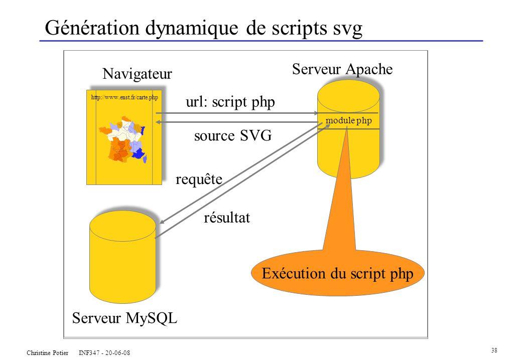 Christine Potier INF347 - 20-06-08 38 Génération dynamique de scripts svg Serveur MySQL Navigateur Serveur Apache requête résultat Exécution du script php http://www.enst.fr/carte.php url: script php source SVG module php